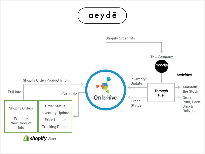 Aeyde | Orderhive