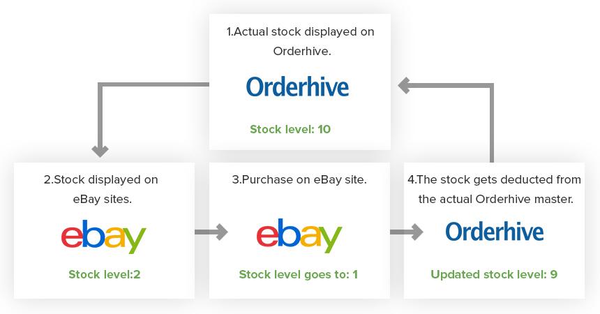 ebay update 1485497678